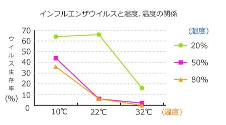 インフルエンザウイルスと湿度、温度の関係