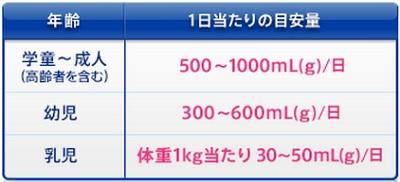 OS-1 1日当たりの目安量