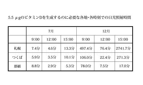 5.5 μgのビタミンDを生成するのに必要な、各地・各時刻での日光照射時間