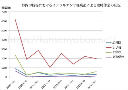 都内学校等におけるインフルエンザ様疾患による臨時休業の状況推移