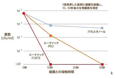 エークイックFORTE(フォルテ)除菌力比較
